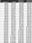 银行贷款额度与收入的比例
