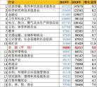 2019中国最挣钱的行业排名出炉