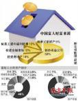 中国富人的财富来源