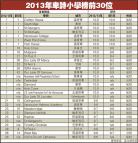 2013年卑诗省小学排行榜 教徒优先进名校