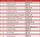US NEWS美国大学排名Top20 2014