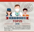 2016年美国最赚钱职位TOP25