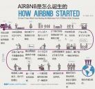 短租网站airbnb怎么诞生的?