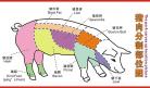 猪肉的分类 猪下水也是宝