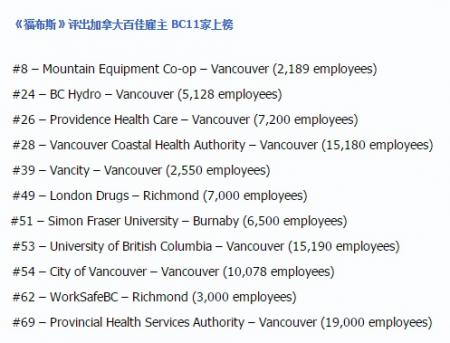 投简历有目标 @ 2017加拿大百佳雇主名单