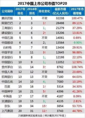 中国上市公司市值排名出炉