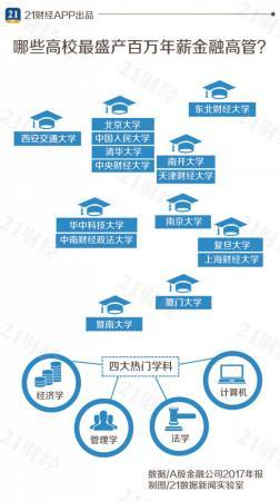 中国哪些高校最出产年薪过百万的金融高管?