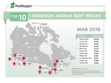 ☔️ 2018年3月加拿大各城市平均房租价格
