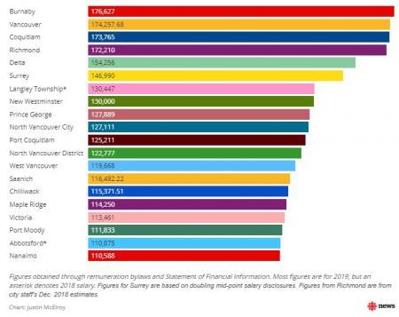BC省每个城市的市长和议员的薪水