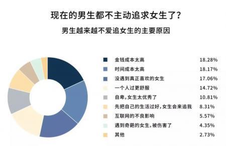 中国正在经历第四次单身浪潮