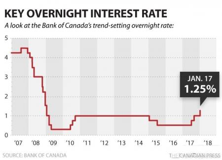 加拿大央行宣布加息至1.25% 央行基准利率10年走势图