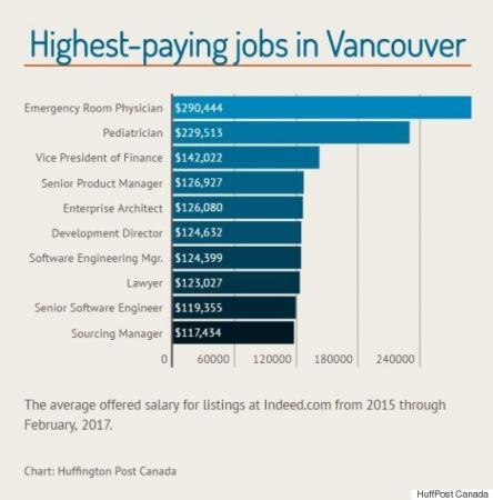 加拿大各大城市的最高工资职位