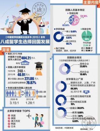 中国留学生回国就业蓝皮书 2015