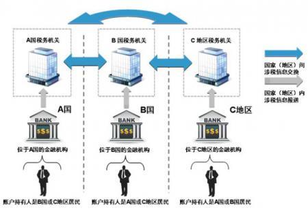 中国将查金融账户 用于中外金融信息交换