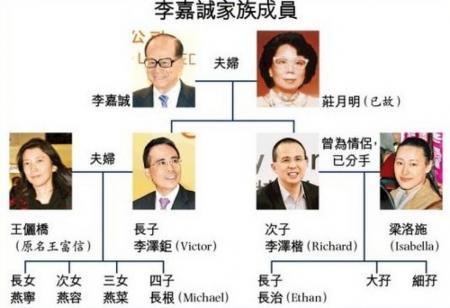 李嘉诚宣布将于2018年5月退休 长子李泽钜接任