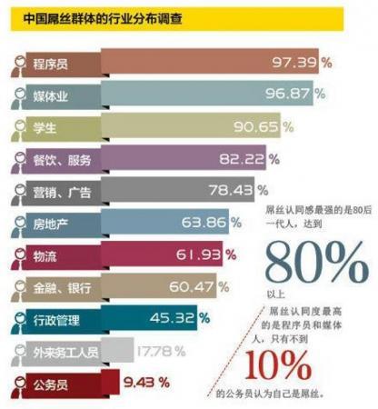 中国什么职业屌丝最多? 「上班奴」八大特征