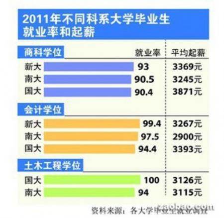2012年大学毕业生的起薪 新加坡