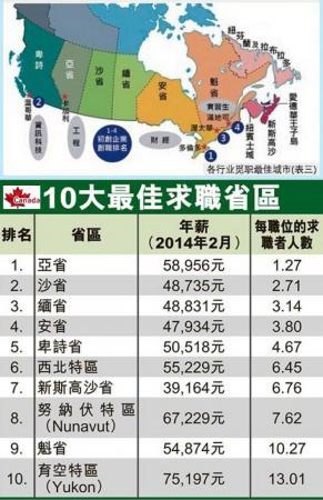 ✍ 加拿大各省职缺情况 10大最好找工作的城市