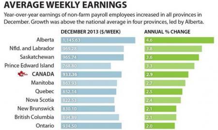 加拿大各省平均周薪 2013