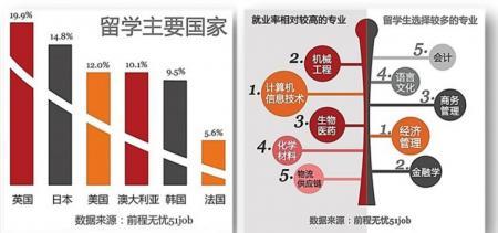 2014中国海外留学生就业情况调查