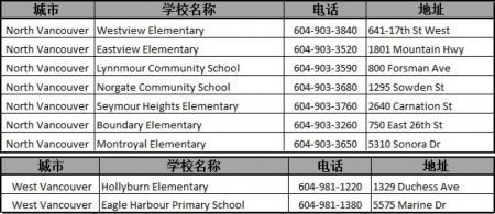 (北温哥华&西温) BC省免费早教班  N Van/W Van