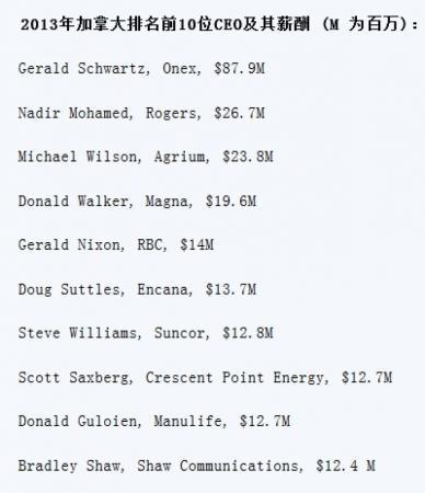 2013 加拿大排名前10位CEO及其薪酬