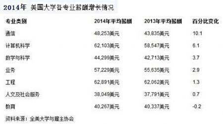 2014年美国大学各专业薪酬增长情况