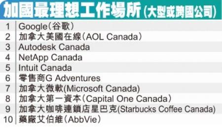 加拿大最佳工作场所的公司