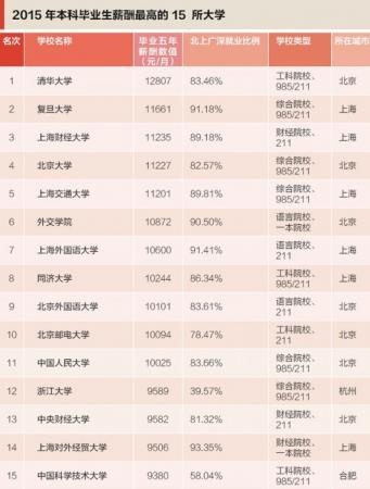 2015中国本科毕业生薪水最高的15所大学