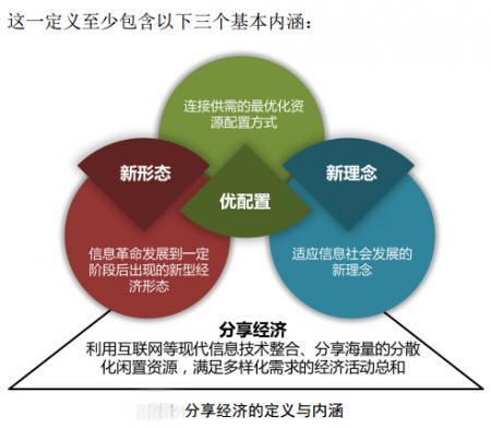 分享经济de定义和内涵