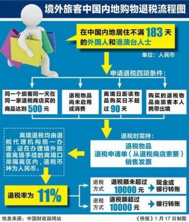 上海・北京的机场提供外国游客离境退税