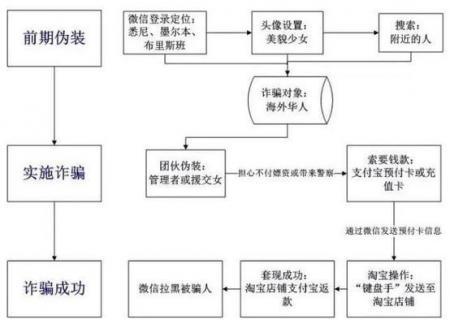 国内建窝点 假扮留澳女生 针对海外华人实施电信诈骗