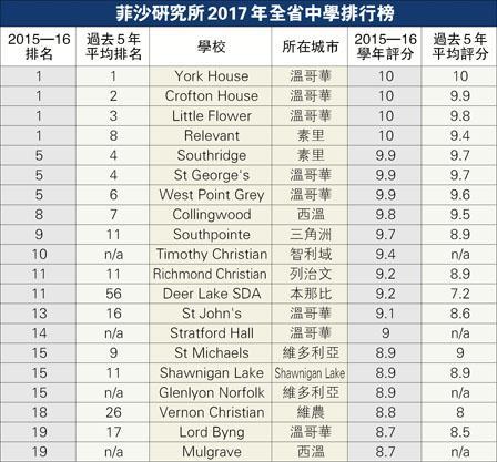 菲沙学会每年公布卑诗中学排行榜 2015/16学年排行榜