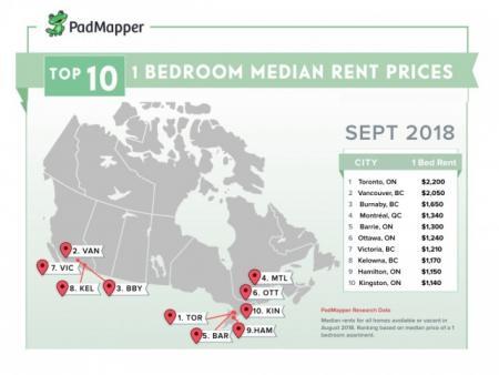 加拿大租房 多伦多最贵