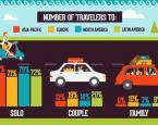 全球旅游风向 (图)