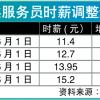 BC省服务员的最低时薪增加