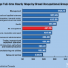 加拿大全职工作平均时薪C$27.7 管理类最高